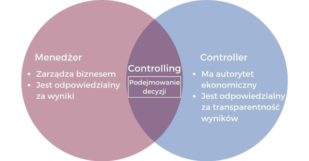 Controller i Menedżer