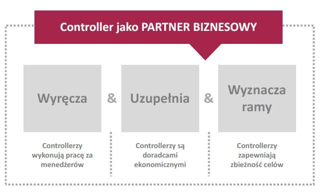 Controller jako partner biznesowy