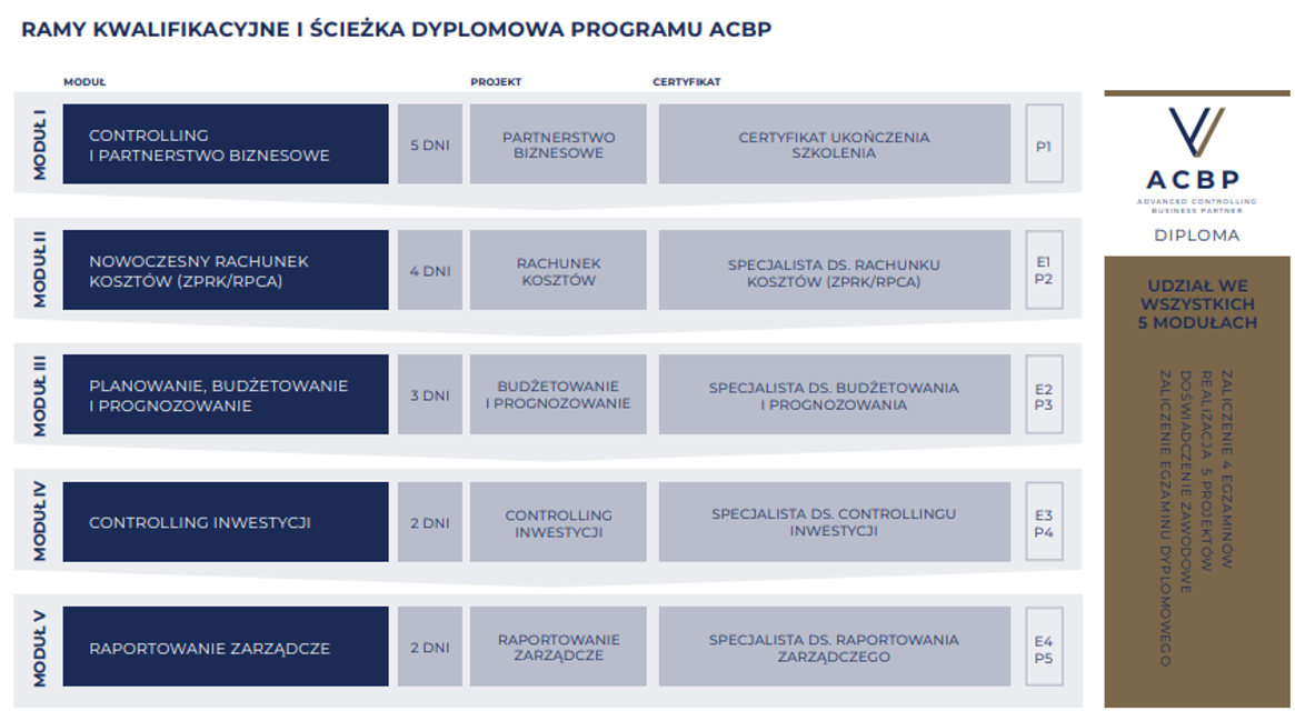Nowa tabela ACBP